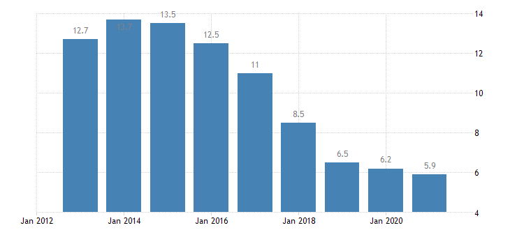 portugal unemployment rate from 55 to 64 years eurostat data