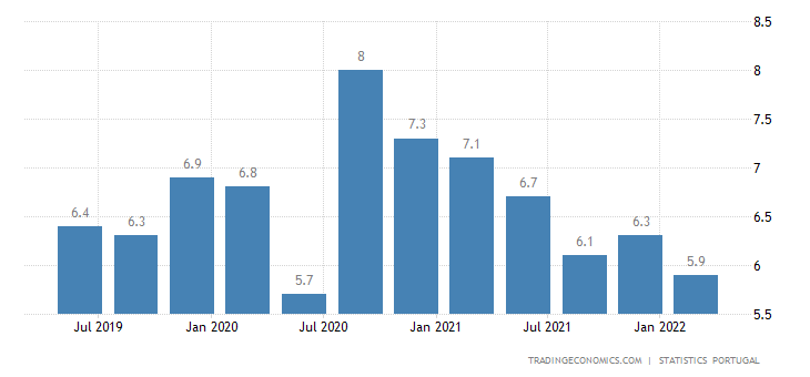 Portugal Unemployment Rate