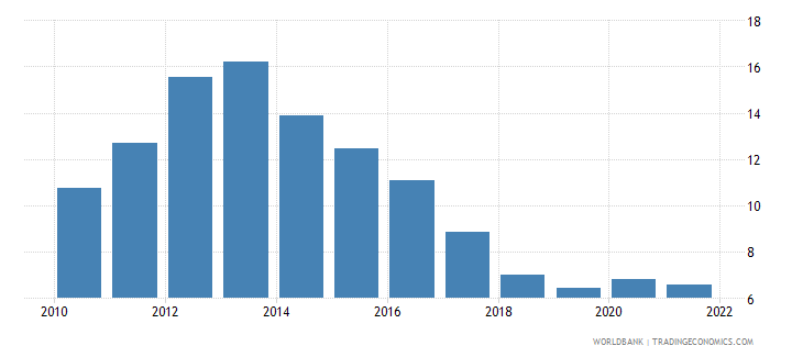 portugal unemployment total percent of total labor force national estimate wb data