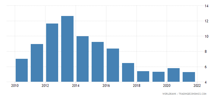 portugal unemployment with advanced education percent of total unemployment wb data