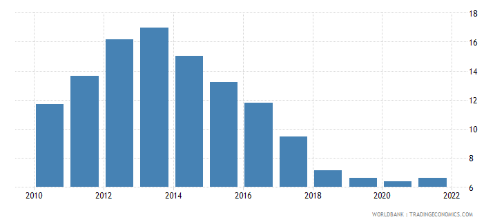 portugal unemployment with basic education percent of total unemployment wb data