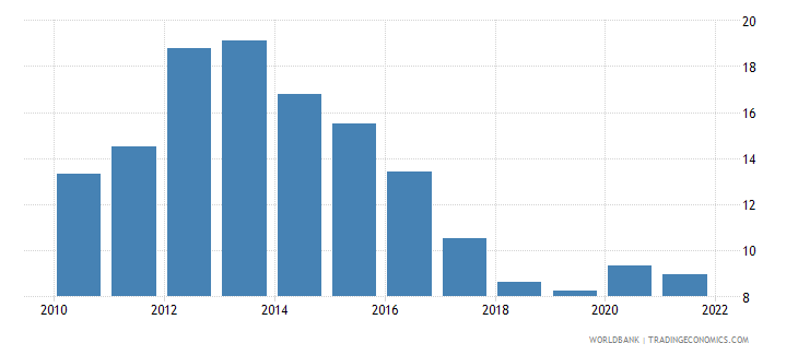 portugal unemployment with intermediate education female wb data