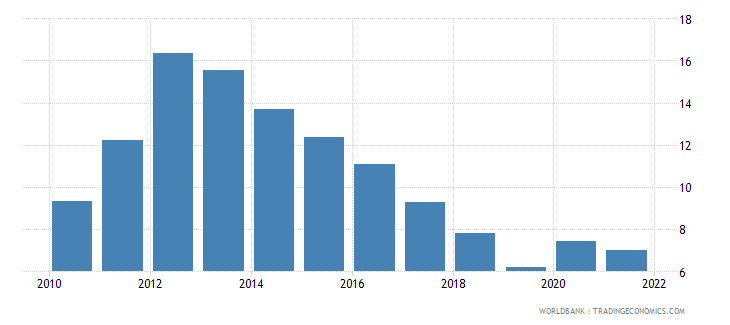 portugal unemployment with intermediate education male wb data