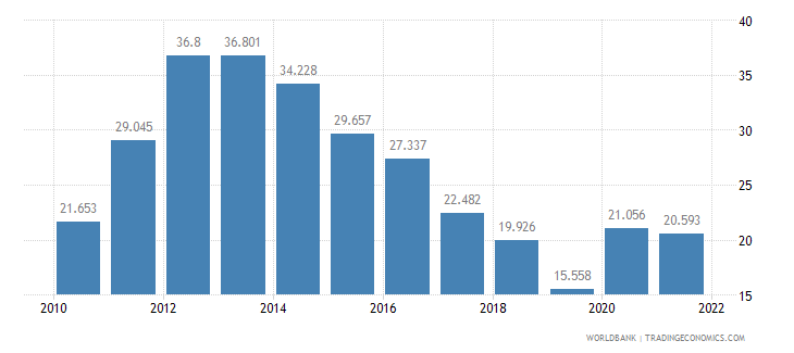 portugal unemployment youth male percent of male labor force ages 15 24 wb data