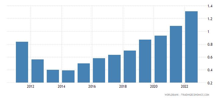 portugal urban population growth annual percent wb data