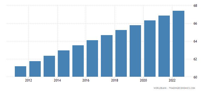 portugal urban population percent of total wb data