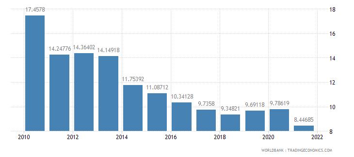 portugal vulnerable employment female percent of female employment wb data