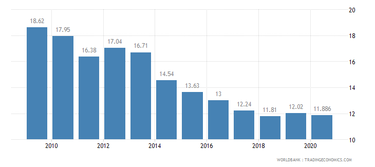 portugal vulnerable employment total percent of total employment wb data