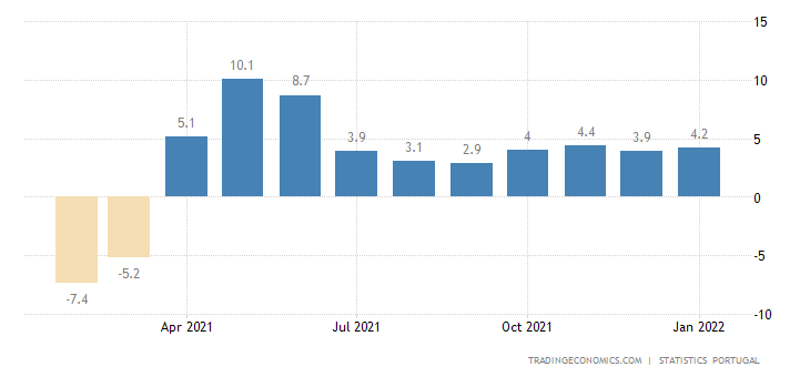Portugal Wage Growth in Service Sector
