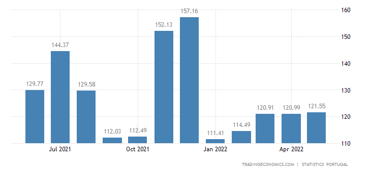 Portugal Wages in Manufacturing Index