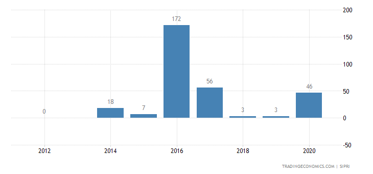 Portugal Weapons Sales