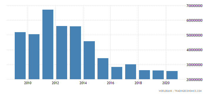 portugal workers remittances and compensation of employees paid us dollar wb data