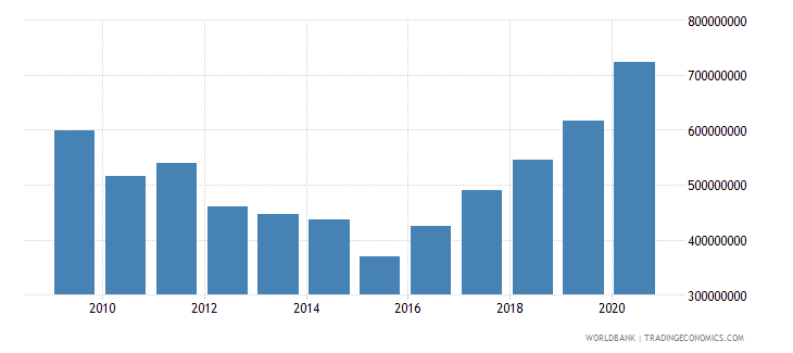 portugal workers remittances and compensation of employees received us dollar wb data