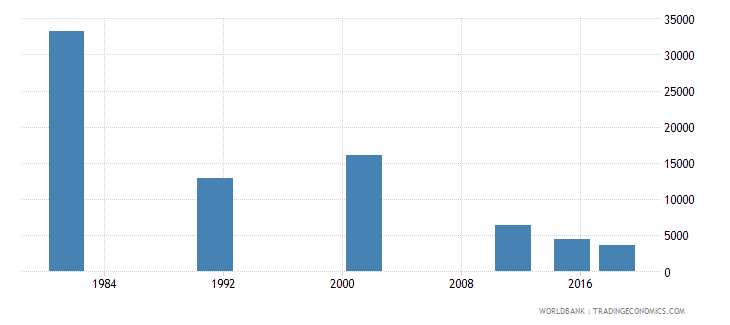 portugal youth illiterate population 15 24 years both sexes number wb data