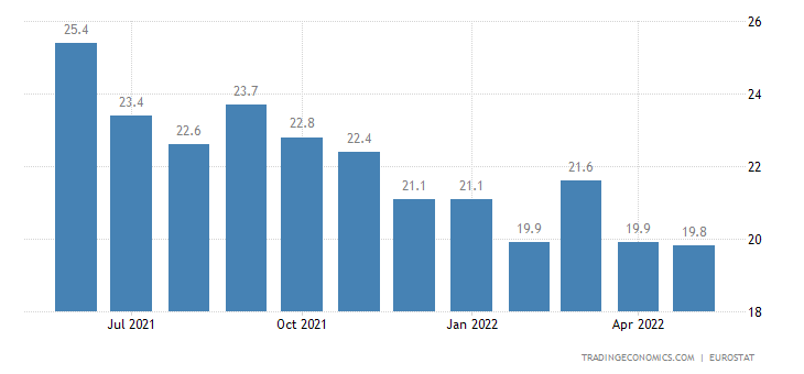 Portugal Youth Unemployment Rate