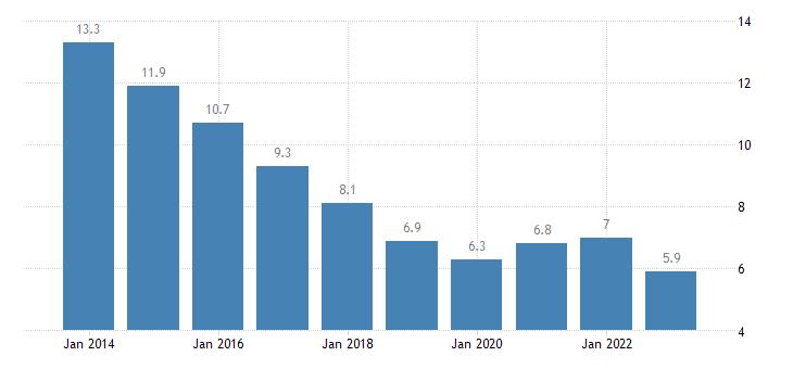 portugal youth unemployment ratio 15 24 eurostat data