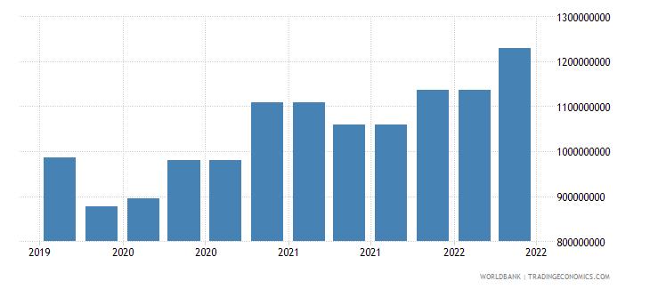 puerto rico 09_insured export credit exposures berne union wb data