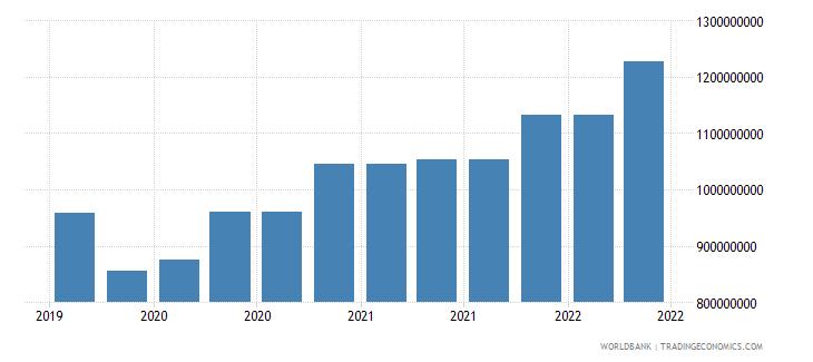 puerto rico 10_insured export credit exposures short term bu wb data