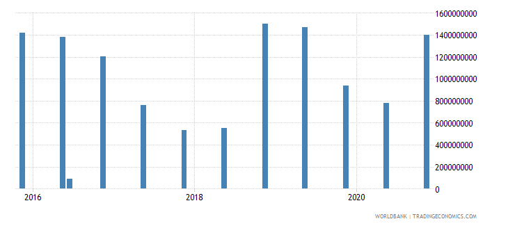 puerto rico 14_debt securities held by nonresidents wb data