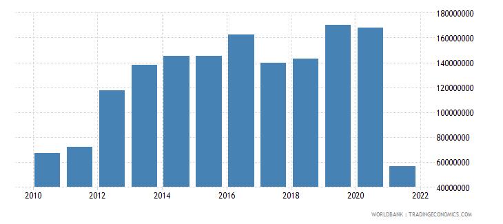 puerto rico adjusted savings carbon dioxide damage us dollar wb data