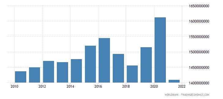 puerto rico adjusted savings consumption of fixed capital us dollar wb data