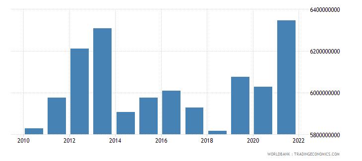 puerto rico adjusted savings education expenditure us dollar wb data