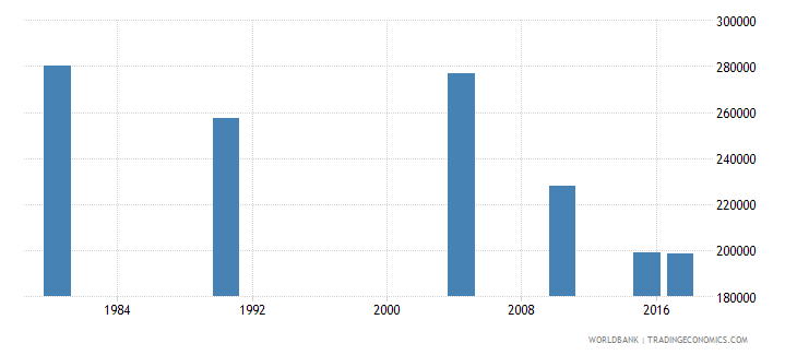 puerto rico adult illiterate population 15 years both sexes number wb data