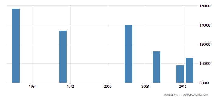 puerto rico adult illiterate population 15 years female number wb data