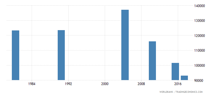 puerto rico adult illiterate population 15 years male number wb data