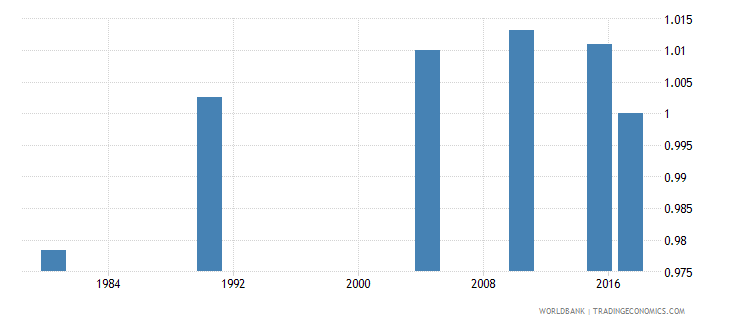 puerto rico adult literacy rate population 15 years gender parity index gpi wb data