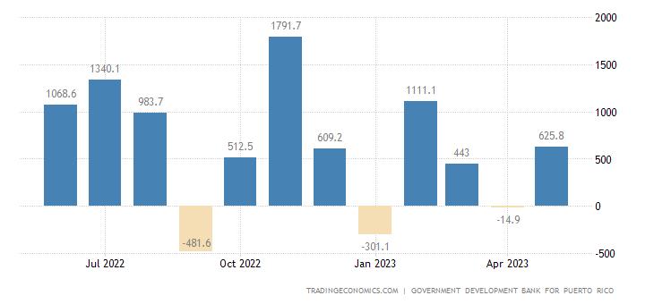 Puerto Rico Balance of Trade