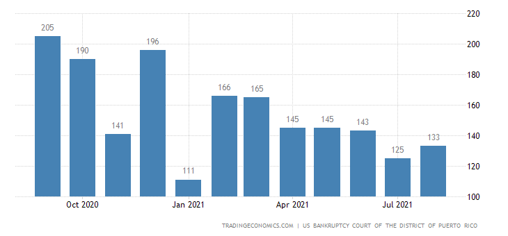 Puerto Rico Bankruptcies
