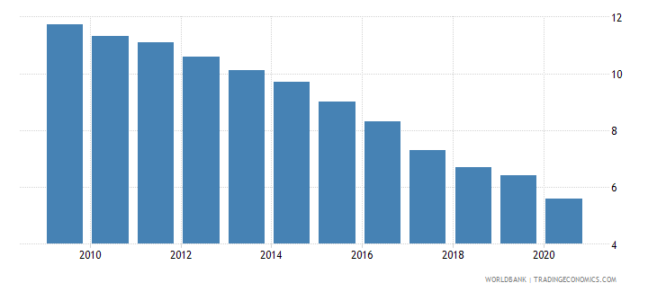 puerto rico birth rate crude per 1 000 people wb data