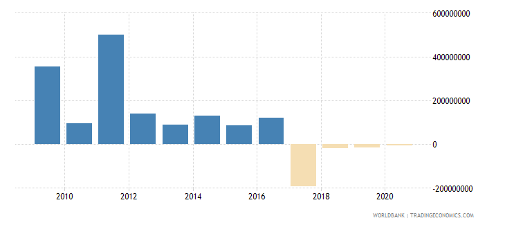 puerto rico changes in inventories us dollar wb data