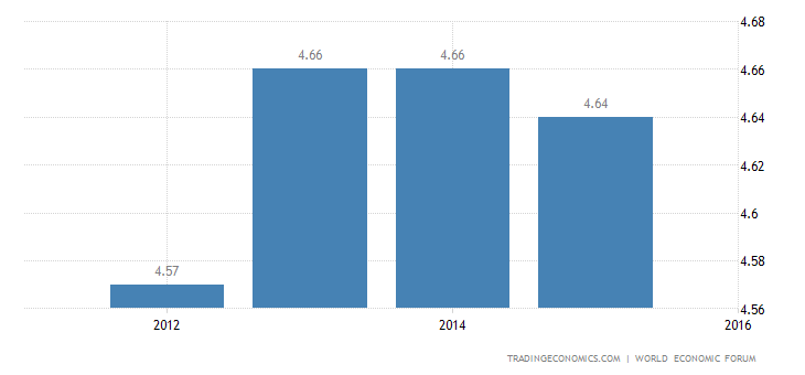 Puerto Rico Competitiveness Index