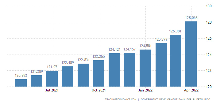 Puerto Rico Consumer Price Index (CPI)