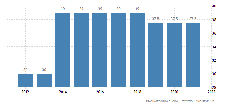 Puerto Rico Corporate Tax Rate