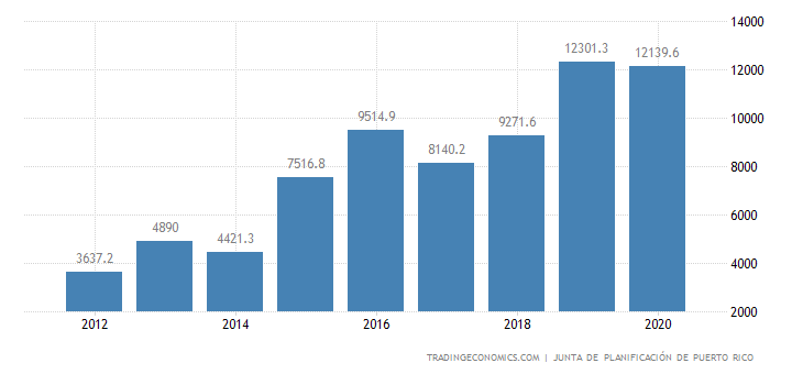 Puerto Rico Current Account