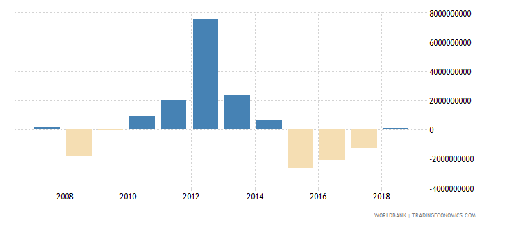 puerto rico discrepancy in expenditure estimate of gdp current lcu wb data