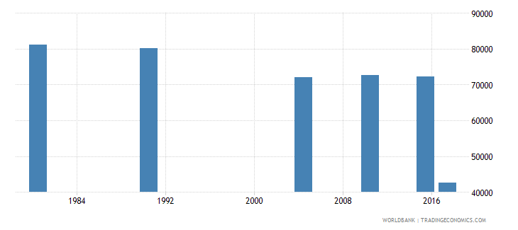 puerto rico elderly illiterate population 65 years both sexes number wb data