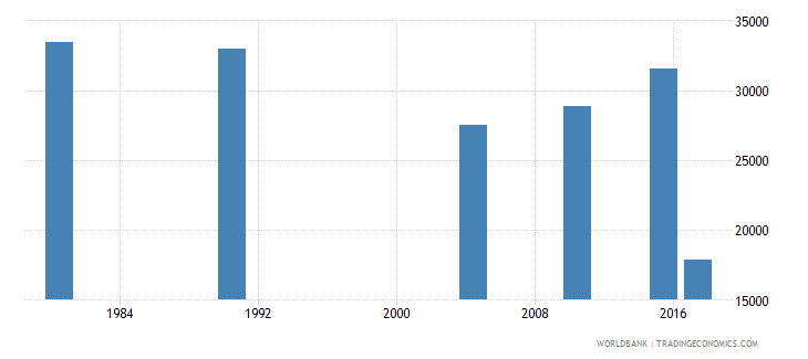 puerto rico elderly illiterate population 65 years male number wb data