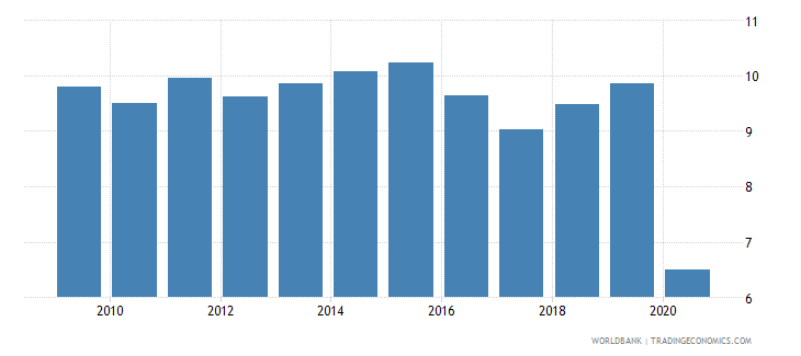 puerto rico employers male percent of employment wb data