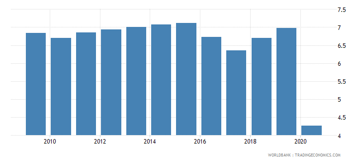 puerto rico employers total percent of employment wb data