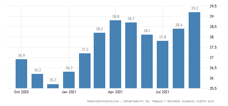 Puerto Rico Employment Rate