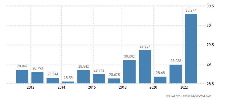puerto rico employment to population ratio 15 plus  female percent wb data