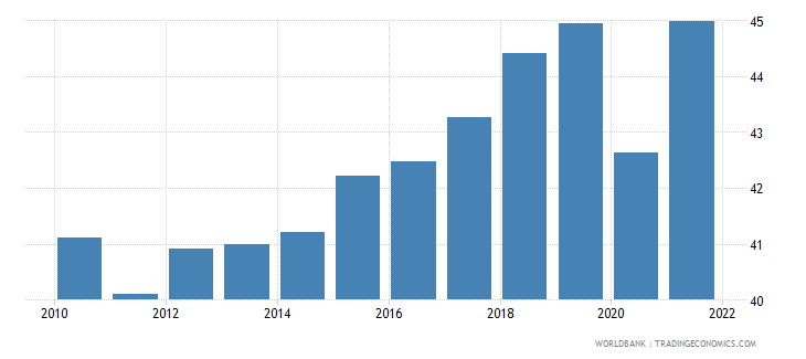 puerto rico employment to population ratio 15 plus  male percent wb data