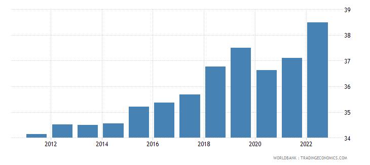 puerto rico employment to population ratio 15 plus  total percent wb data