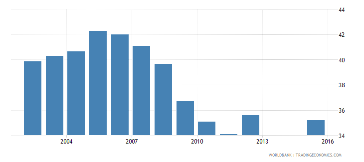 puerto rico employment to population ratio 15 total percent national estimate wb data