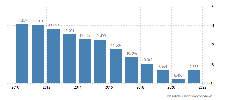 puerto rico employment to population ratio ages 15 24 female percent wb data