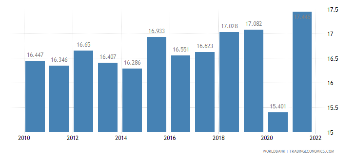 puerto rico employment to population ratio ages 15 24 total percent wb data